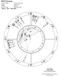 Current Natal Chart Astrology On The Web Astrozine