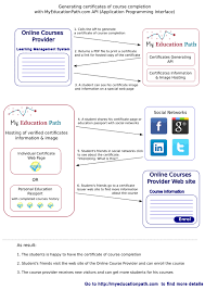 What Is Course Completion Certificate Myeducationpath Com Certificates Of Course Completion By