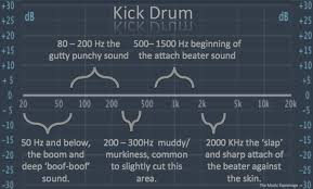 Eq Chart For Drums How To Mix 3 Drums Thesoundscoop