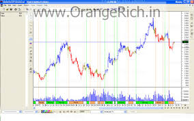 Orange Trades Technical View Free Stock Tips Sbin Weekly