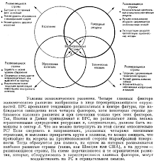 Типы стран по уровню социально экономического развития Рефераты  Типы стран по уровню социально экономического развития Рефераты ru