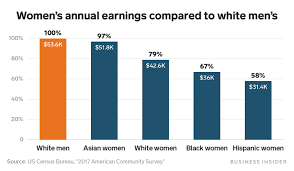 Pay Gap Chart Wage Gap Gender Pay Gap Charts Show How Much More Men Make