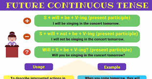 Future Continuous Tense Useful Rules Examples 7 E S L