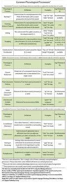 Khan Lewis Phonological Processes Chart 431 Best School Forms Images Speech Language Speech