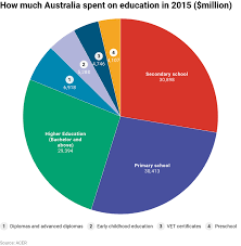 Three Charts On How Much Australia Spends On All Levels Of