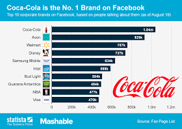 Coca Cola Chart Of Accounts Chart Coca Cola Is The No 1 Brand On Facebook Statista