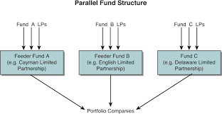 Master Feeder Structure Chart Using A Combination Of Vehicles Private Equity Structures