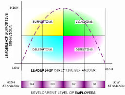 contingency vs situational leadership momo moments contingency theory is similar to situational