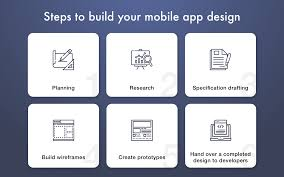 Ux Design Process Steps How To Make App Design Steps And Tips To Keep Up With