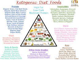 Keto Chart Printable List Of Highrotein Foodsrintable Checklist Keto Cooking