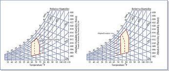 Comfort Zone Psychrometric Chart Psychrometric Chart Comfort Zone Www Bedowntowndaytona Com