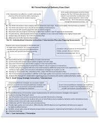 Rti Behavior Flow Chart Rti Flow Chart Walnut Creek