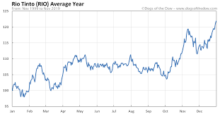 Rio Tinto Stock Price Chart Rio Tinto Stock Price History Charts Rio Dogs Of The Dow