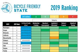 Friday Roundup Best States To Bike Mfga Ride Stelvio Week