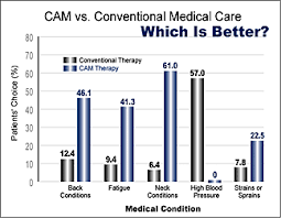 cam and conventional medicine patient perceptions important  cam and conventional medicine patient perceptions important research