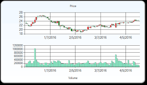 Stock Market 52 Week Chart Airbus Group Stock Price Target Increased To 75 As