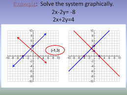 example check whether the ordered pairs are solutions of the system