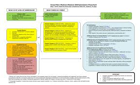 Research Proposal Flow Chart Example Drexel Non Medical Medical Irb Submission Flowchart What Is