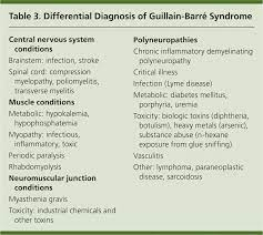 Guillain-Barre Syndrome - American ...