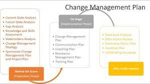 Project Change Control Process Flow Chart 015 Maxresdefault Change Management Process Template