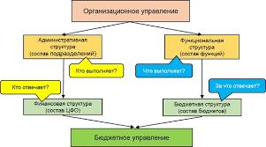 БОР и bbrt эволюция или революция в бюджетировании executive ru Взаимосвязь оргструктуры и бюджетирования