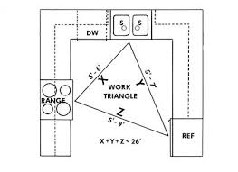 Kitchen Layouts: The Work Triangle
