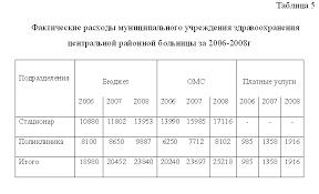 Диплом Доходы и расходы бюджетного учреждения страница Диплом Доходы и расходы бюджетного учреждения фото 4