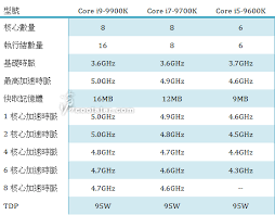 Intel 9th Gen Core I9 9900k 8 Core Flagship Cpu Specs Leaked