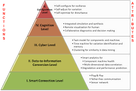 Physical And Logical Design Of Internet Of Things Internet Of Things Wikipedia