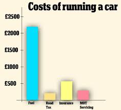 3 500 a year bill makes britain most expensive place to run car