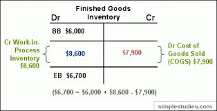 t account in accounting manufacturing and non manufacturing costs online accounting