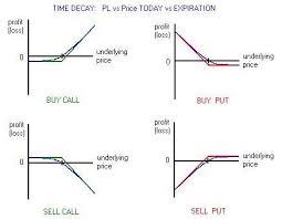 Call Put Option Charts Payoff Of A Binary Option Binary Option Strategies Long
