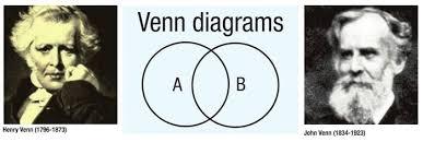 John Venn Venn Diagram The Venn Family In Clapham By Anne Wilson