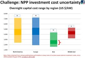 Electricity Cost Chart Nuclear Power Economics Nuclear Energy Costs World