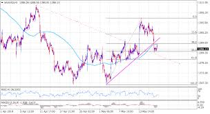 Gold Technical Analysis Finds Support Near Previous Trend