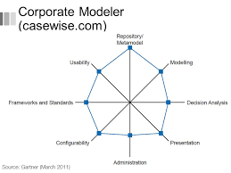 Casewise Corporate Modeler Suite Free Download Livinhell