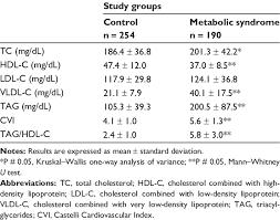 lipid profile of study groups