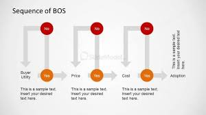 Bos Chart Template Blue Ocean Strategy Sequence Diagram Slidemodel