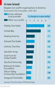 last year fidelity charitable overtook united way a traditional non profit organisation to bee america s biggest charity by donations from the public