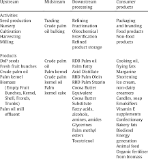 Sime Darby Plantation Organization Chart Palm Oil Products And The Applications Sime Darby