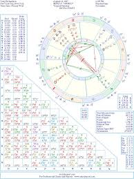 Lady Gaga Birth Chart Terry Richardson Natal Birth Chart From The Astrolreport A