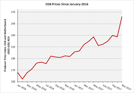 Charts Osb Cost Increases Outpace Softwood Lumber Up 30