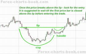 Forex Charts Book Series Of Free Forex Ebooks Chart Patterns