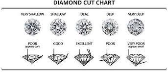 Diamond Education In 2019 Taş Yuvaları Diamond Cuts