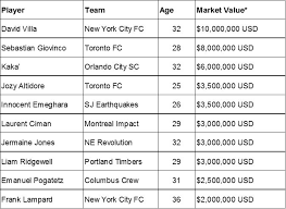 Is Mls Paying Too Much For Players Past Their Prime The
