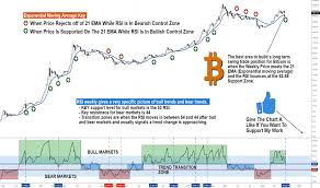My Secret Chart For When To To Buy Bitcoin In A Bullish