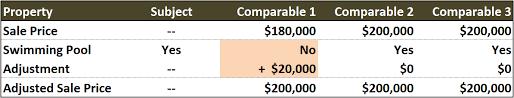 Sales Comparison Approach Chris Ponsar Mai Sra