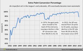Football 2 Point Conversion Chart Football Extra Point Conversion Chart Football Extra Point
