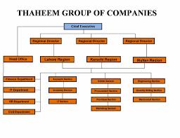 Organization Chart For Engineering Company Organizational Chart Thaheem Construction Company