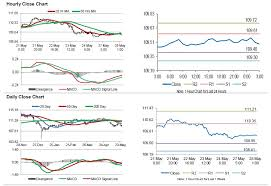 Usd Jpy Japans Final Leading Economic Index Eased To Its